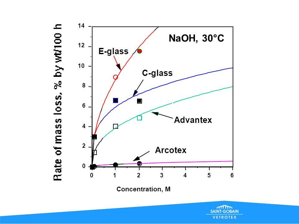0 5 10 15 20 25 0100200300400 Time of exposure, h 1 M NaOH, 30°C Arcotex Advantex C-glass E-glass