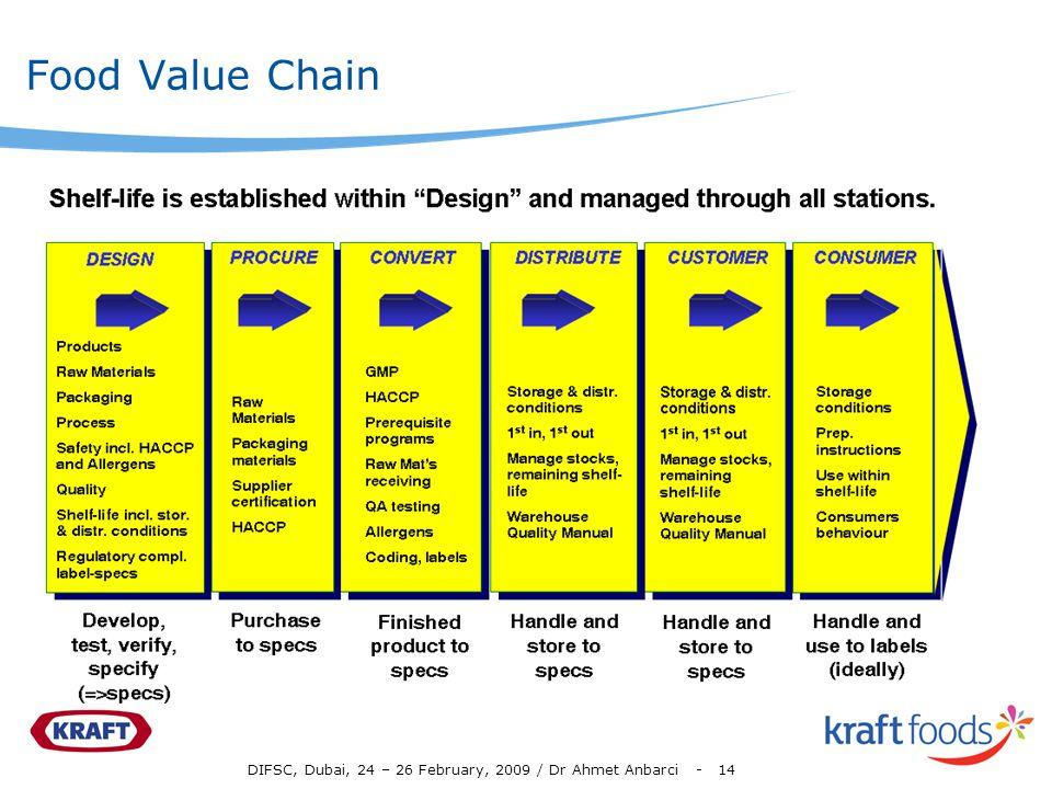 DIFSC, Dubai, 24 – 26 February, 2009 / Dr Ahmet Anbarci - 14 Food Value Chain