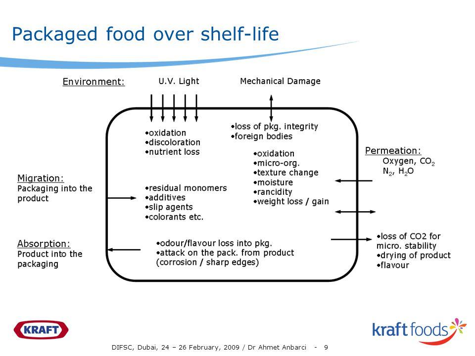 DIFSC, Dubai, 24 – 26 February, 2009 / Dr Ahmet Anbarci - 9 Packaged food over shelf-life