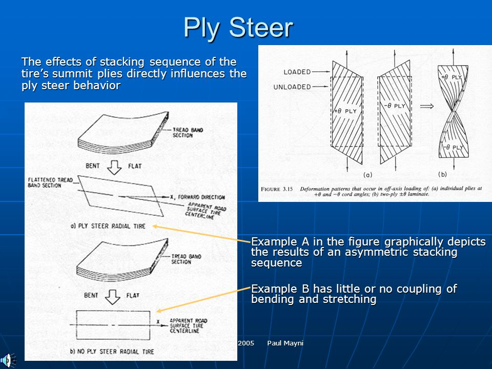MAE 537 May 2005 Paul Mayni Ply Steer The effects of stacking sequence of the tires summit plies directly influences the ply steer behavior Example A in the figure graphically depicts the results of an asymmetric stacking sequence Example B has little or no coupling of bending and stretching