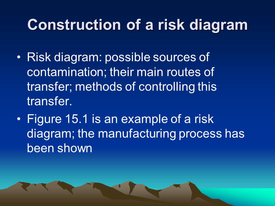 Construction of a risk diagram Risk diagram: possible sources of contamination; their main routes of transfer; methods of controlling this transfer.