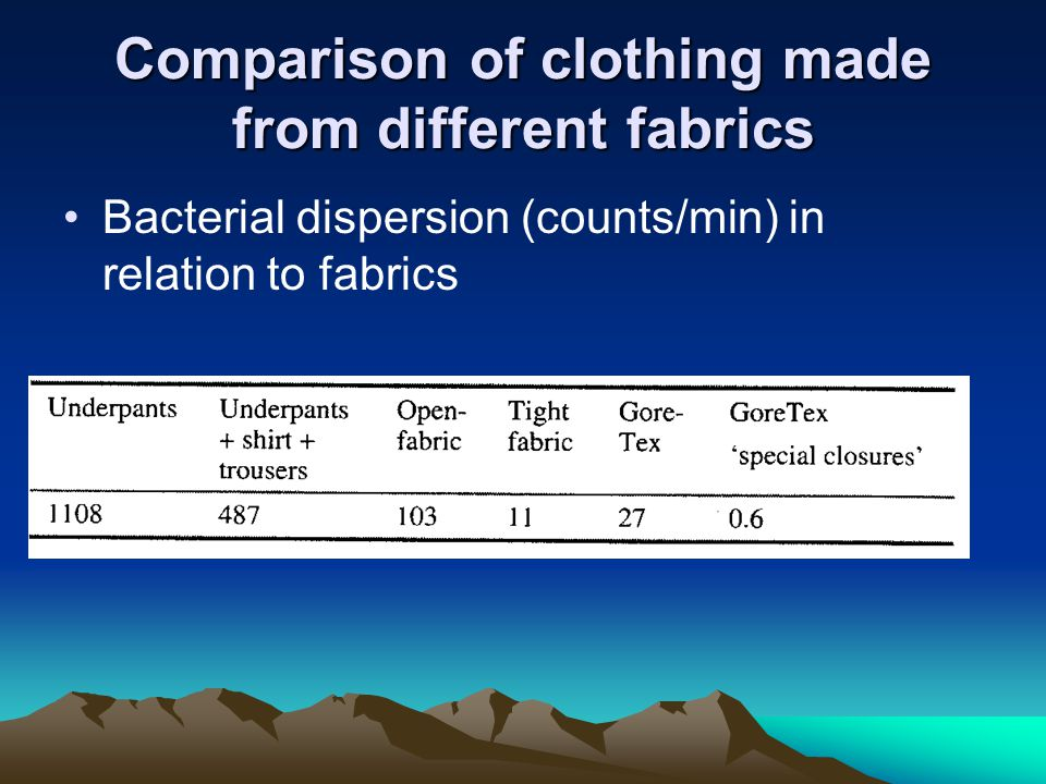 Comparison of clothing made from different fabrics Bacterial dispersion (counts/min) in relation to fabrics