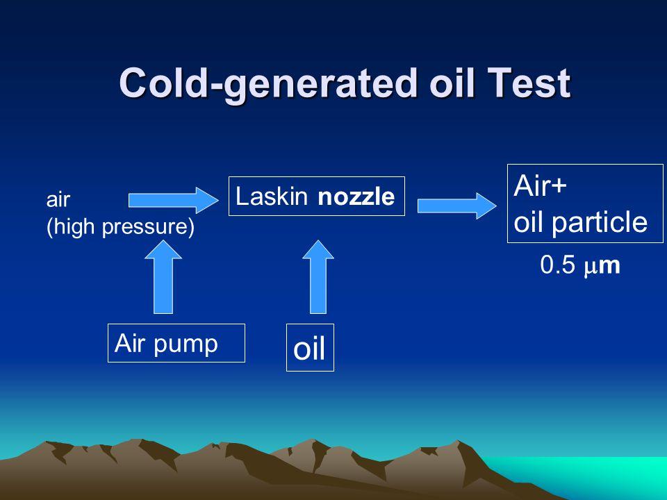 Cold-generated oil Test Laskin nozzle air (high pressure) oil Air+ oil particle 0.5 m Air pump