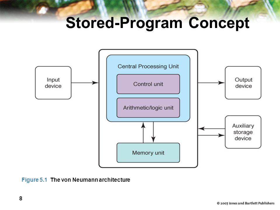 8 Stored-Program Concept Figure 5.1 The von Neumann architecture