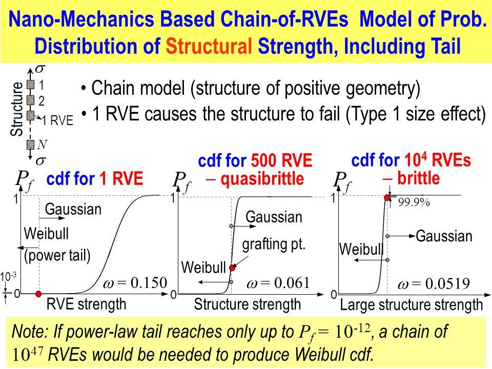 Nano-Mechanics Based Chain-of-RVEs Model of Prob.
