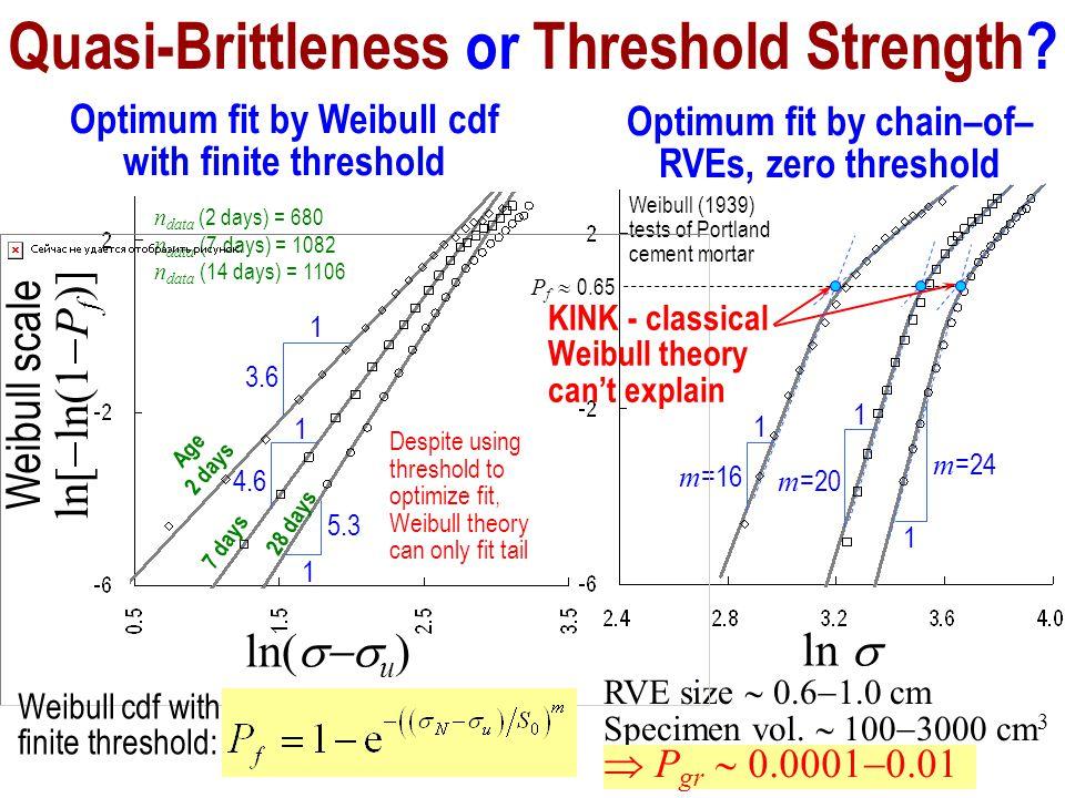 5.3 Quasi-Brittleness or Threshold Strength.