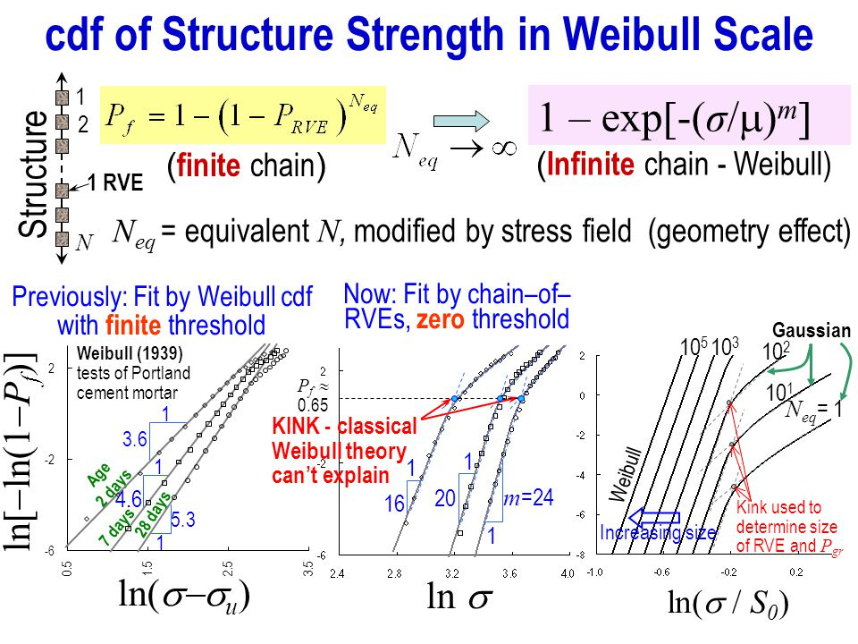 cdf of Structure Strength in Weibull Scale ln( / S 0 ) N eq = 1 10 1 10 5 10 2 10 3 Kink used to determine size of RVE and P gr Increasing size Weibull Gaussian 1 RVE 1 2 N Structure 1 – exp[-(σ/ m ] ( Infinite chain - Weibull) ( finite chain ) N eq = equivalent N, modified by stress field (geometry effect) Now: Fit by chain–of– RVEs, zero threshold 1 16 1 20 1 m =24 ln P f 0.65 KINK - classical Weibull theory cant explain Previously: Fit by Weibull cdf with finite threshold ln( u ) ln[ ln(1 P f )] 5.3 1 3.6 1 4.6 1 Age 2 days Weibull (1939) tests of Portland cement mortar 7 days 28 days -6 -2 2 0.51.52.53.5