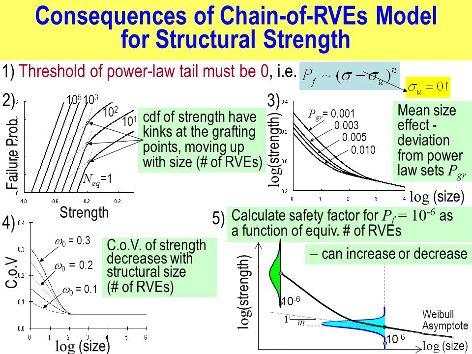 Consequences of Chain-of-RVEs Model for Structural Strength 1) Threshold of power-law tail must be 0, i.e.