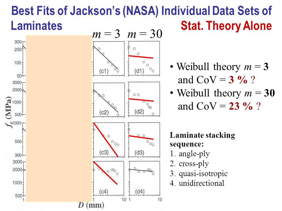 Best Fits of Jacksons (NASA) Individual Data Sets of Laminates Stat.