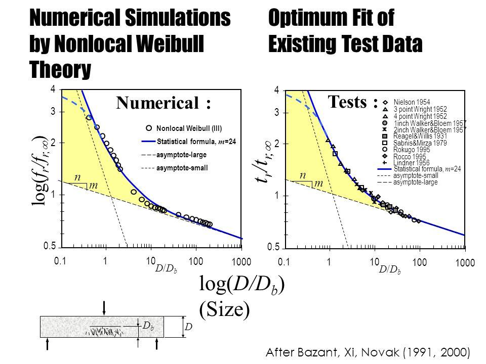 Optimum Fit of Existing Test Data Numerical Simulations by Nonlocal Weibull Theory log(D/D b ) (Size) DbDb D 1 10 100 1000 0.1 D/DbD/Db asymptote-small asymptote-large Nonlocal Weibull (III) Statistical formula, m =24 Numerical : 1 2 0.5 3 4 n m log(f r /f r, ) After Bazant, Xi, Novak (1991, 2000)