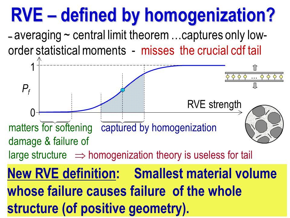 RVE – defined by homogenization.