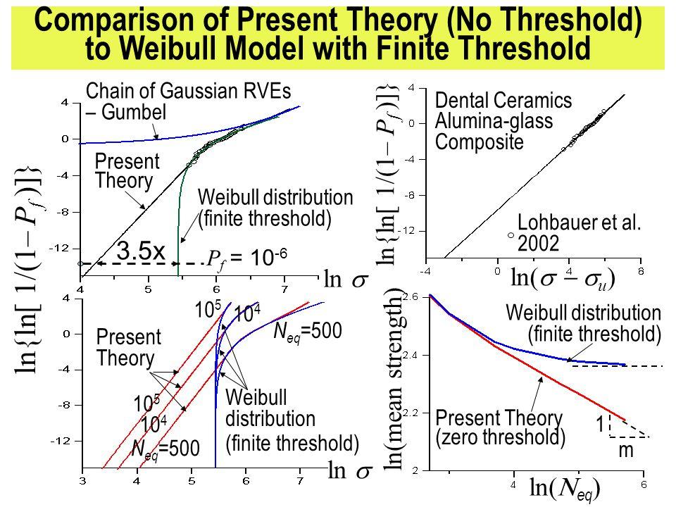 ln{ln[ 1/(1– P f )]} Weibull distribution (finite threshold) ln Chain of Gaussian RVEs – Gumbel Weibull distribution (finite threshold) ln( u ) ln(mean strength) ln( eq ) 3.5x P f = 10 -6 Present Theory (zero threshold) ln{ln[ 1/(1– P f )]} ln Present Theory Weibull distribution (finite threshold) N eq =500 10 4 10 5 N eq =500 10 4 10 5 Dental Ceramics Alumina-glass Composite Lohbauer et al.