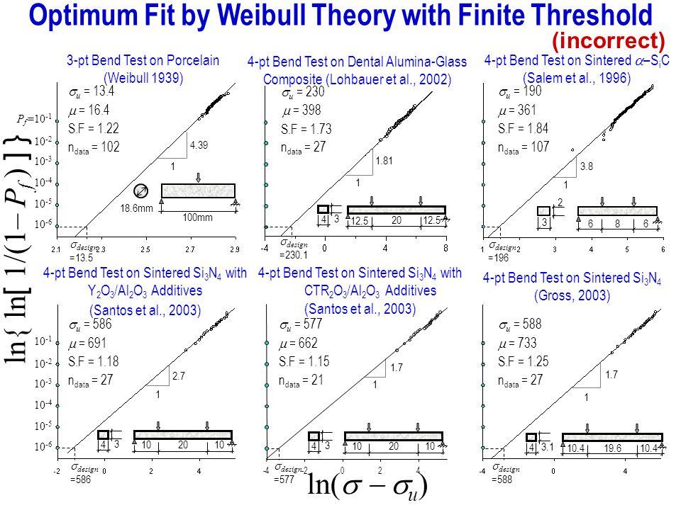 ln{ ln [ 1/(1– P f ) ] } Optimum Fit by Weibull Theory with Finite Threshold ln( u ) P f =10 -1 100mm 18.6mm 3.8 1 3 2 866 2.7 1 4 3 2010 4 3 2010 1.7 1 4 3.1 19.610.4 1.7 1 n data = 21n data = 27 10 -6 10 -5 10 -4 10 -3 10 -2 design =196 u = 190 10 -1 10 -6 10 -5 10 -4 10 -3 10 -2 u = 586 design =586 n data = 107 n data = 27 u = 577 design =577 u = 588 design =588 S.F = 1.84 = 361 = 733 S.F = 1.25 = 691 S.F = 1.18 = 662 S.F = 1.15 u = 13.4 S.F = 1.22 = 16.4 n data = 102 design =13.5 (incorrect) -4-2024 design =230.1 n data = 27 u = 230 4 3 20 12.5 = 398 S.F = 1.73 1.81 1 4.39 1 3-pt Bend Test on Porcelain (Weibull 1939) 4-pt Bend Test on Dental Alumina-Glass Composite (Lohbauer et al., 2002) 4-pt Bend Test on Sintered –S i C (Salem et al., 1996) 4-pt Bend Test on Sintered Si 3 N 4 with Y 2 O 3 /Al 2 O 3 Additives (Santos et al., 2003) 4-pt Bend Test on Sintered Si 3 N 4 with CTR 2 O 3 /Al 2 O 3 Additives (Santos et al., 2003) 4-pt Bend Test on Sintered Si 3 N 4 (Gross, 2003)