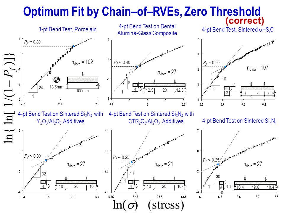 ln{ ln[ 1/(1– P f )]} Optimum Fit by Chain–of–RVEs, Zero Threshold ln( ) (stress) n data = 102 P f 0.80 100mm 18.6mm 3-pt Bend Test, Porcelain 24 1 n data = 107 16 1 4-pt Bend Test, Sintered –S i C P f 0.20 3 2 866 n data = 27 P f 0.30 32 1 4 3 2010 4-pt Bend Test on Sintered Si 3 N 4 with Y 2 O 3 /Al 2 O 3 Additives 4-pt Bend Test on Sintered Si 3 N 4 with CTR 2 O 3 /Al 2 O 3 Additives P f 0.25 4 3 2010 40 1 4-pt Bend Test on Sintered Si 3 N 4 4.