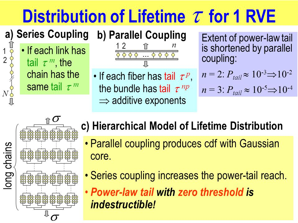 Distribution of Lifetime for 1 RVE 1 2 N a) Series Coupling If each link has tail m, the chain has the same tail m b) Parallel Coupling 12 n If each fiber has tail p, the bundle has tail np additive exponents Extent of power-law tail is shortened by parallel coupling: n = 2 : P tail 10 -3 10 -2 n = 3 : P tail 10 -5 10 -4 c) Hierarchical Model of Lifetime Distribution long chains Parallel coupling produces cdf with Gaussian core.