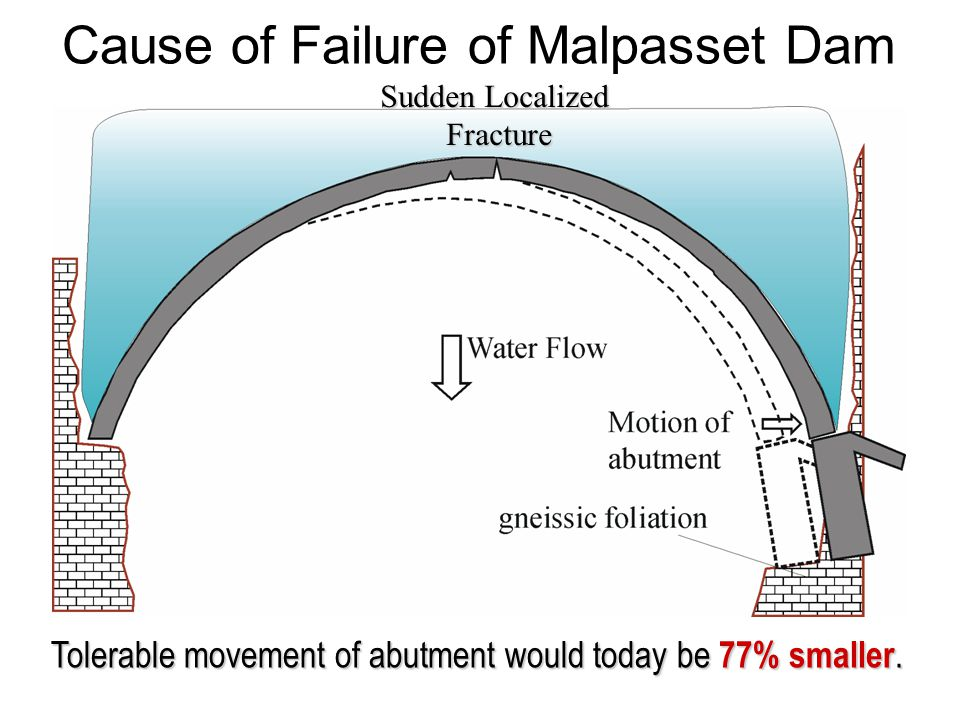 Cause of Failure of Malpasset Dam Sudden Localized Fracture Fracture Tolerable movement of abutment would today be 77% smaller.
