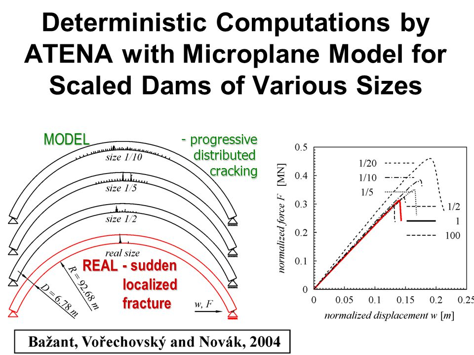 Deterministic Computations by ATENA with Microplane Model for Scaled Dams of Various Sizes - progressive distributed distributed cracking cracking - sudden localized fracture REAL MODEL