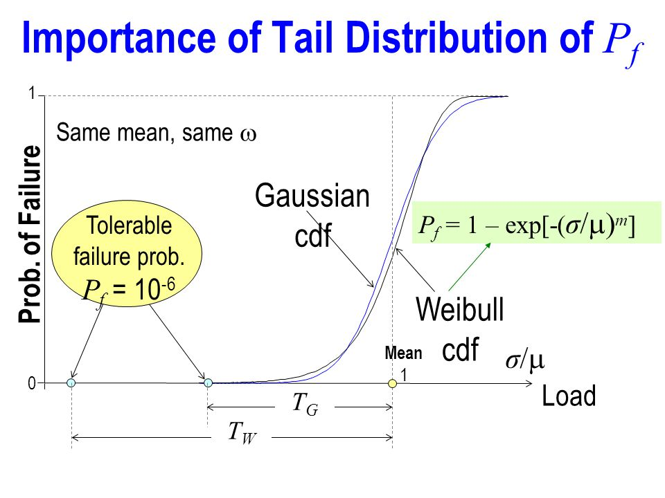Importance of Tail Distribution of P f Prob.of Failure 0 1 Tolerable failure prob.