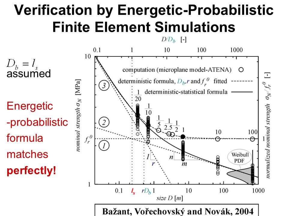 Verification by Energetic-Probabilistic Finite Element Simulations assumed Energetic -probabilistic formula matches perfectly!