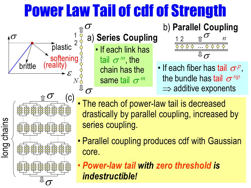 Power Law Tail of cdf of Strength a) Series Coupling If each link has tail m, the chain has the same tail m If each fiber has tail p, the bundle has tail np additive exponents 12 n 1 2 N softening (reality) plastic brittle b) Parallel Coupling The reach of power-law tail is decreased drastically by parallel coupling, increased by series coupling.