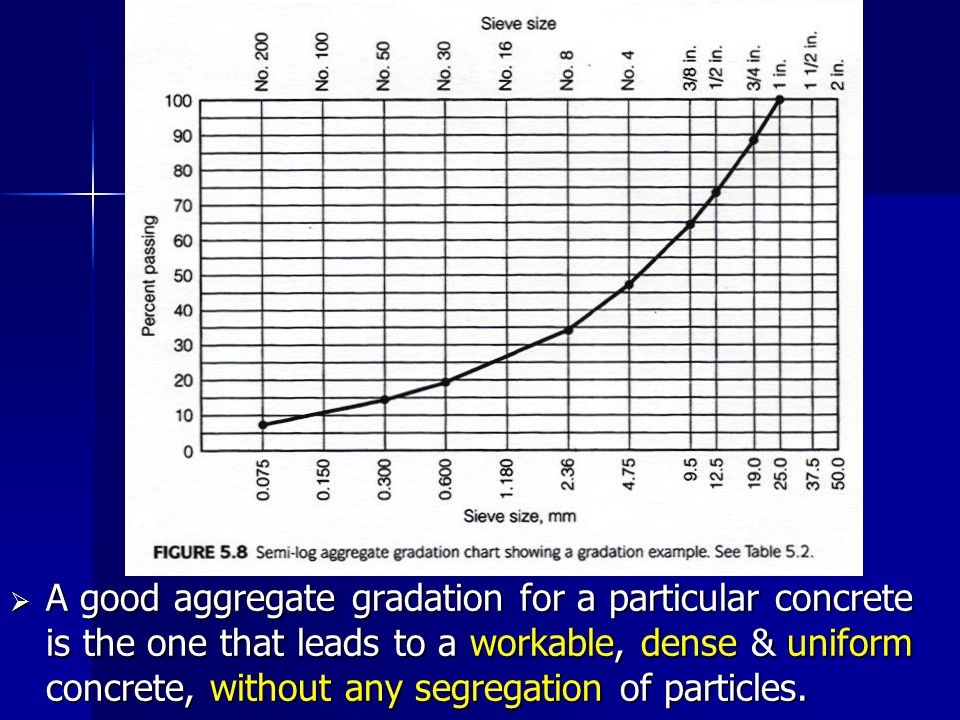 A good aggregate gradation for a particular concrete is the one that leads to a workable, dense & uniform concrete, without any segregation of particl
