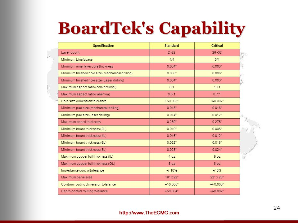 http://www.TheECMG.com 24 BoardTek s Capability SpecificationStandardCritical Layer count2~2228~32 Minimum Line/space4/43/4 Minimum innerlayer core thickness0.004 0.003 Minimum finished hole size (Mechanical drilling)0.008 0.006 Minimum finished hole size (Laser drilling)0.004 0.003 Maximum aspect ratio (conventional)6:110:1 Maximum aspect ratio (laser via)0.5:10.7:1 Hole size dimension tolerance+/-0.003 +/-0.002 Minimum pad size (mechanical drilling)0.018 0.016 Minimum pad size (laser drilling)0.014 0.012 Maximum board thickness0.250 0.275 Minimum board thickness (2L)0.010 0.005 Minimum board thickness (4L)0.016 0.012 Minimum board thickness (6L)0.022 0.018 Minimum board thickness (8L)0.028 0.024 Maximum copper foil thickness (IL)4 oz5 oz Maximum copper foil thickness (OL)5 oz8 oz Impedance control tolerance+/-10%+/-6% Maximum panel size18 x 22 22 x 28 Contour routing dimension tolerance+/-0.005 +/-0.003 Depth control routing tolerance+/-0.004 +/-0.002