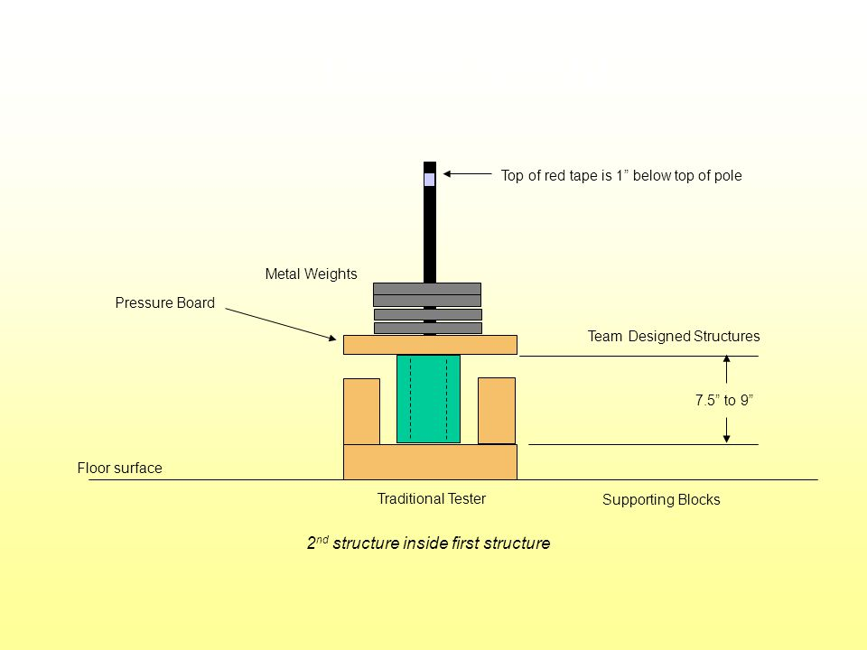 Tester setup Team Designed Structures Floor surface Metal Weights Traditional Tester Supporting Blocks Pressure Board 7.5 to 9 2 nd structure inside first structure Top of red tape is 1 below top of pole