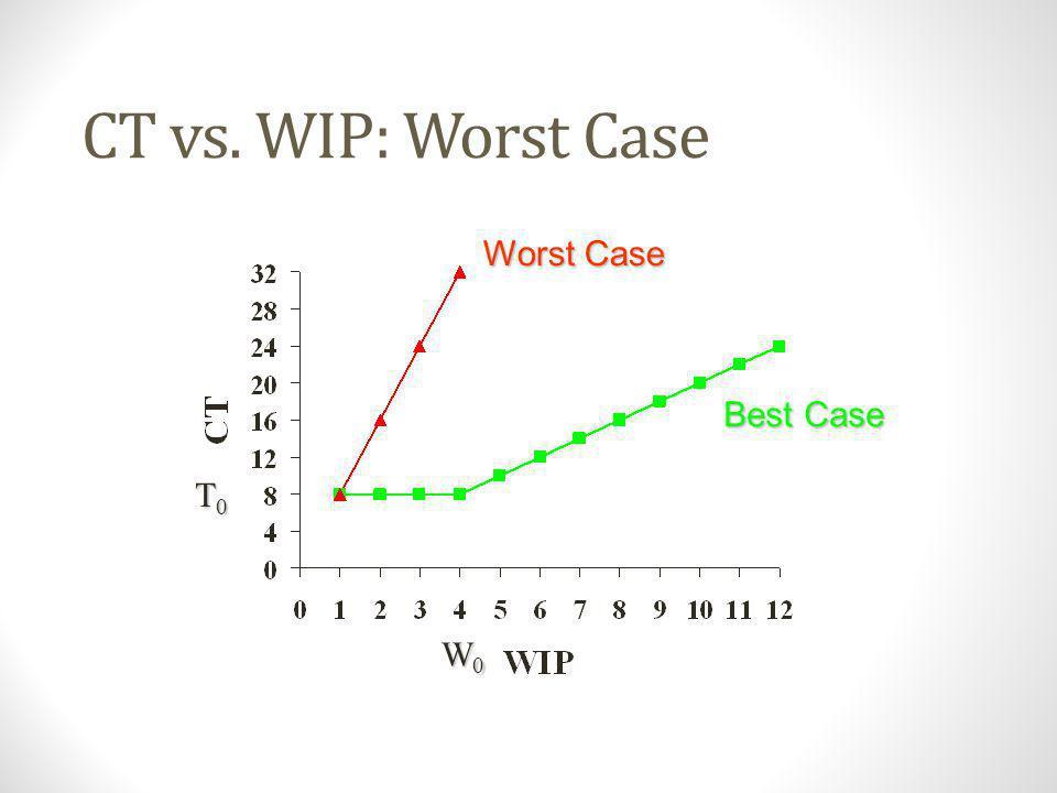 TH vs. WIP: Worst Case rbrbrbrb W0W0W0W0 1/T 0 Best Case Worst Case