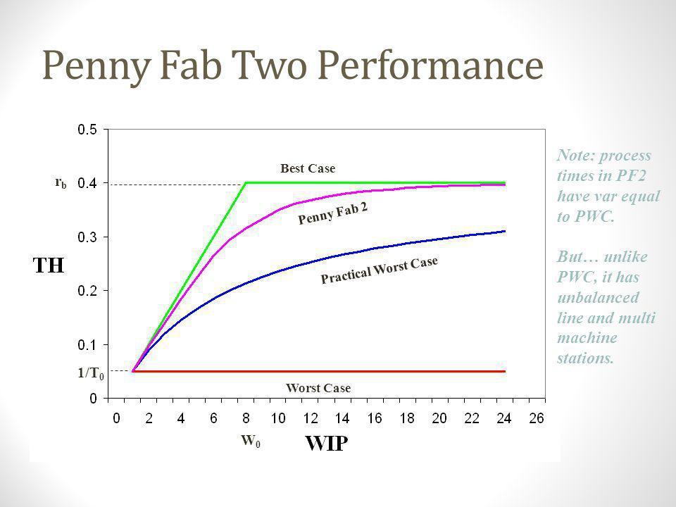 CT vs. WIP: Practical Worst Case T0T0T0T0 W0W0W0W0 Best Case Worst Case PWC Bad (fat) Good (lean)