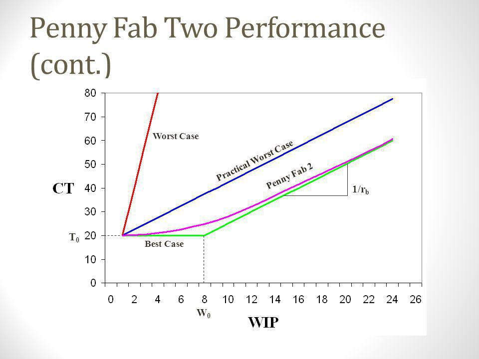 Penny Fab Two Performance Worst Case Penny Fab 2 Best Case Practical Worst Case 1/T 0 rbrb W0W0 Note: process times in PF2 have var equal to PWC.