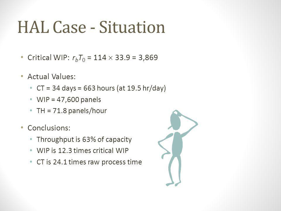 Back to the HAL Case - Capacity Data