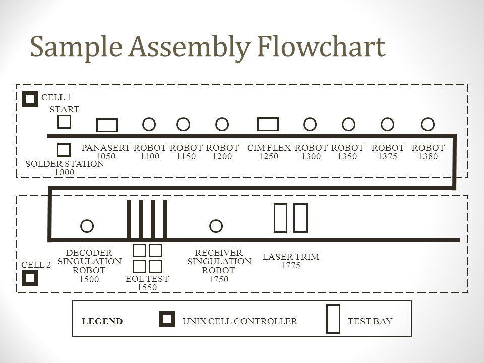 Process Mapping Activities Purpose: understand current system by identifying main sequence of activities highlighting bottlenecks clarifying critical connections across business system Types of Maps: Assembly Flowchart: diagram of activities to assembly product.