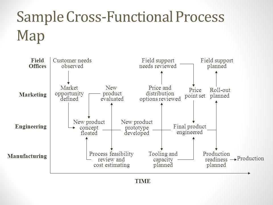 Sample Relationship Map Order Processing Production Scheduling DesignFabricatingFinishingShipping WarehouseCustomers Salesmen Production control Salesman controls the order processing and design flow Production Control - controls work flow Operating departments make independent decision