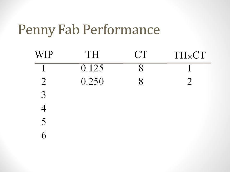 The Penny Fab (WIP=2) Time = 18 hours