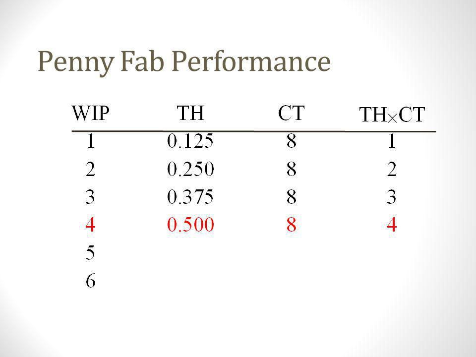 The Penny Fab (WIP=4) Time = 14 hours