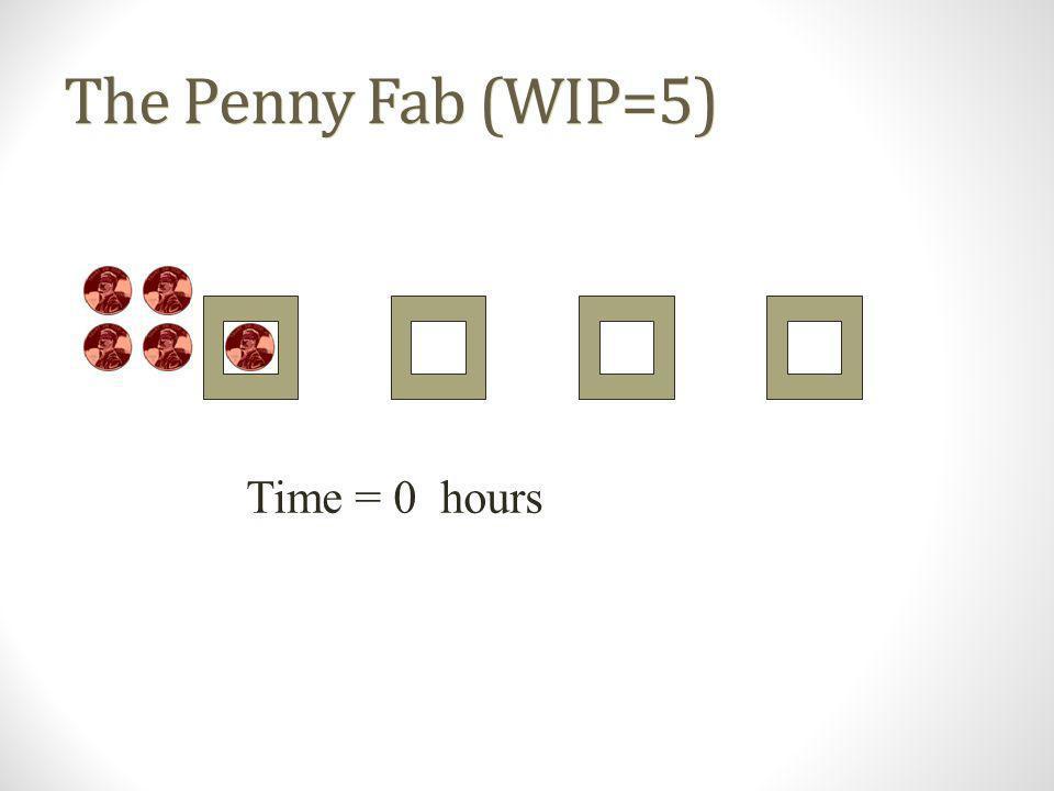 Penny Fab Performance