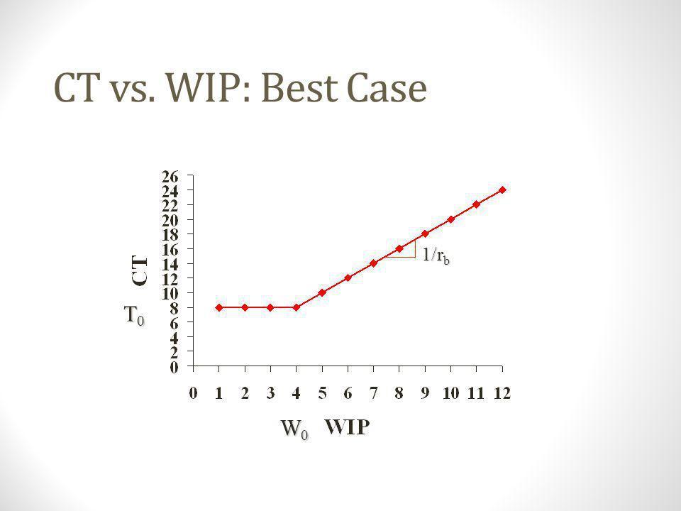 TH vs. WIP: Best Case rbrbrbrb W0W0W0W0 1/T 0
