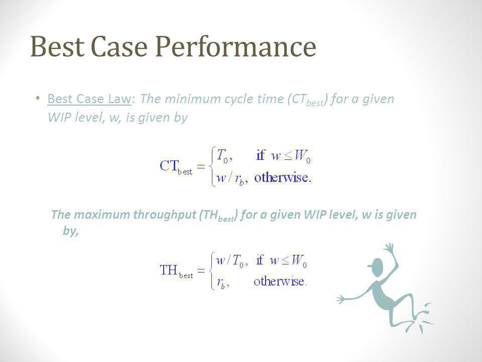 CT vs. WIP: Best Case T0T0T0T0 W0W0W0W0 1/r b