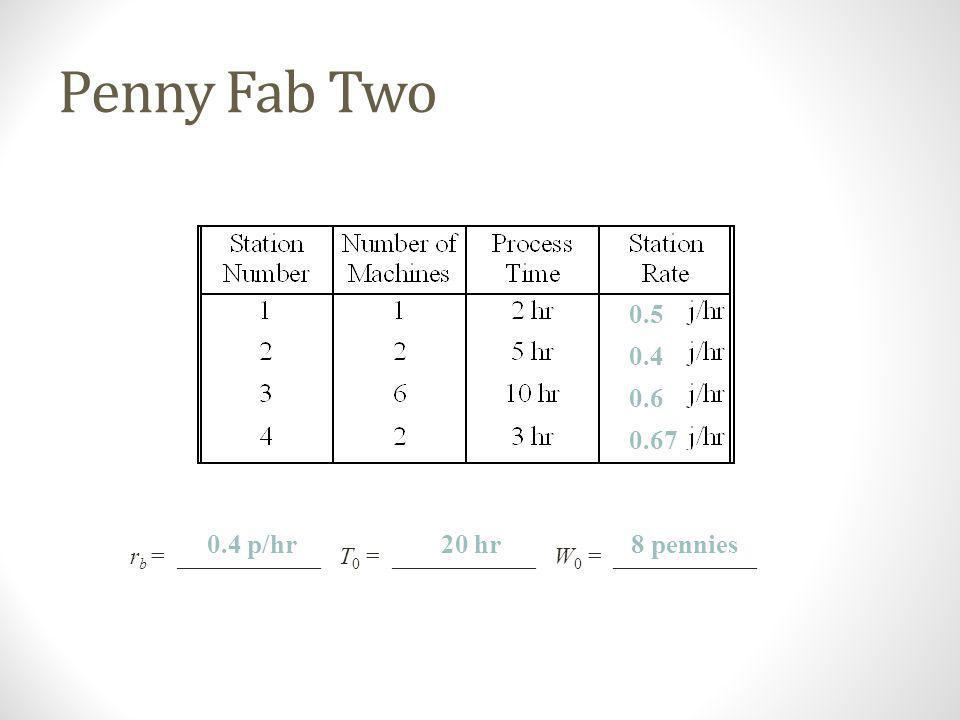 Penny Fab Two 10 hr 2 hr 5 hr3 hr