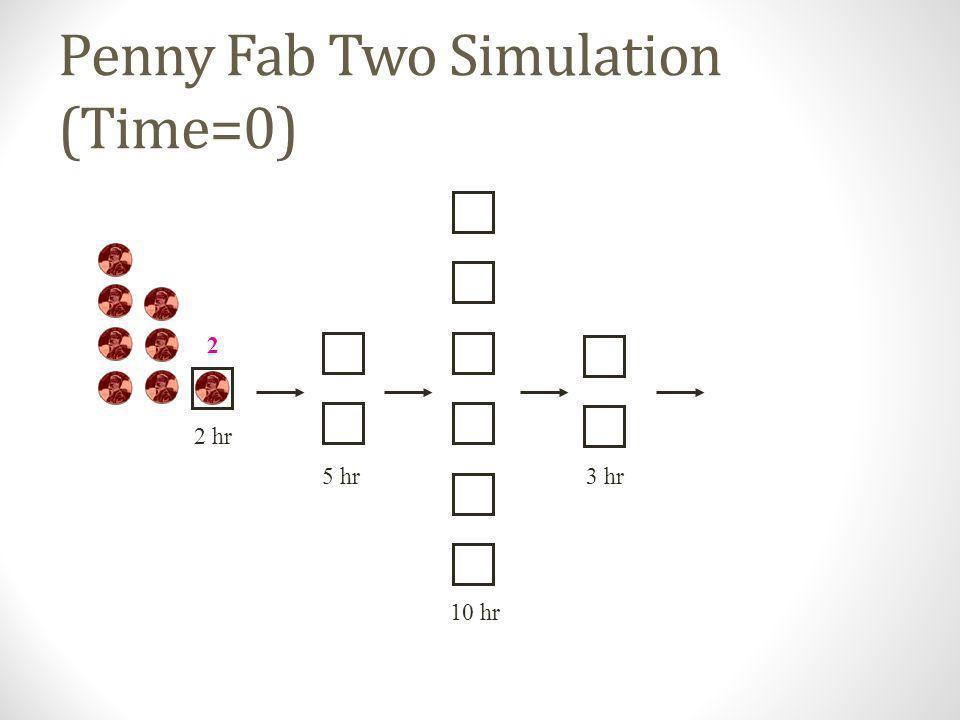 Penny Fab Two r b = ____________ T 0 = ____________ W 0 = ____________ 0.5 0.4 0.6 0.67 0.4 p/hr20 hr8 pennies