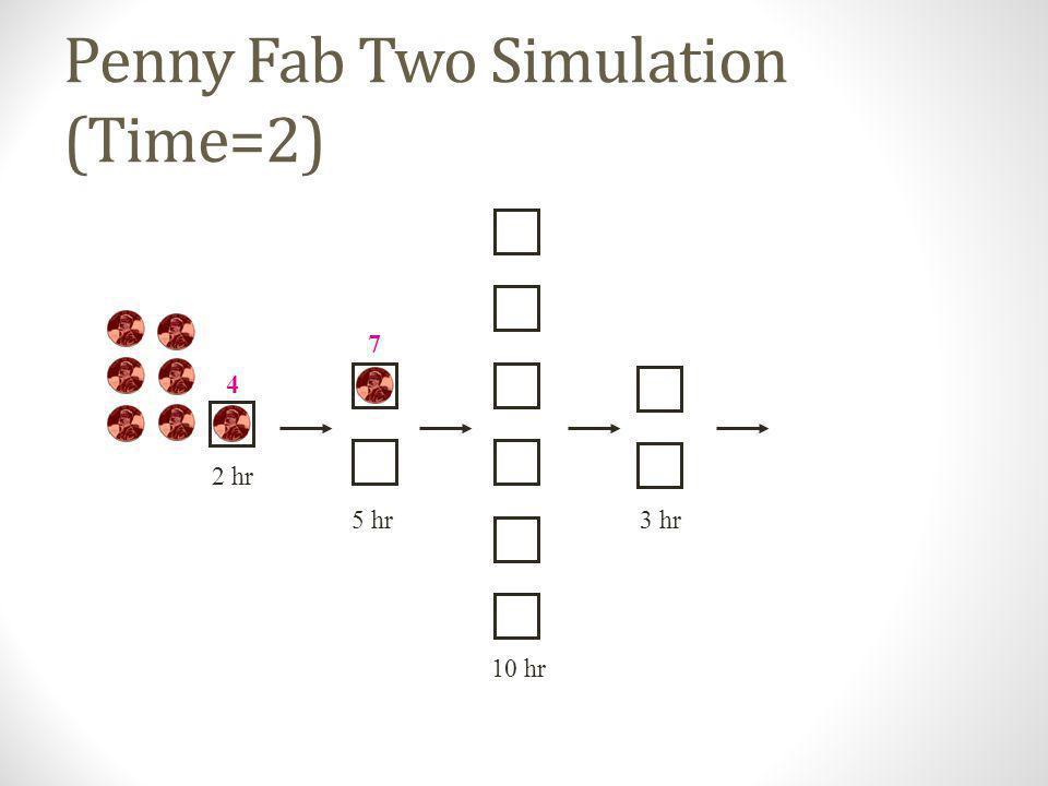 Penny Fab Two Simulation (Time=0) 10 hr 2 hr 5 hr3 hr 2