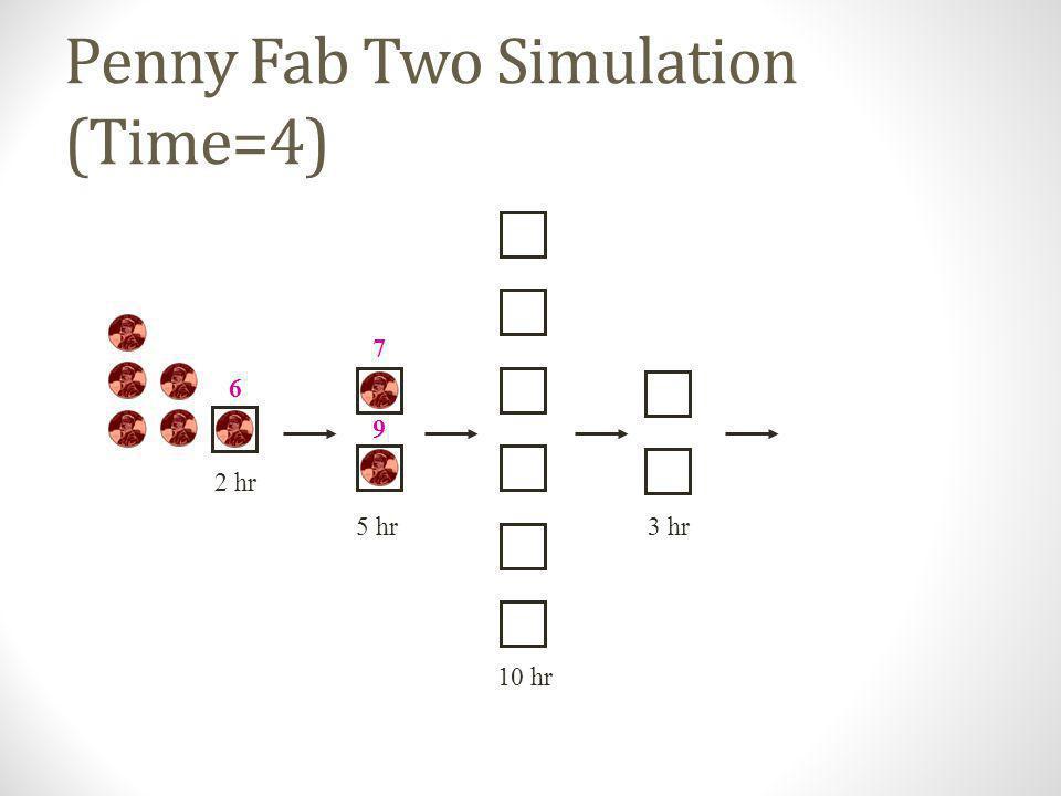 Penny Fab Two Simulation (Time=2) 10 hr 2 hr 5 hr3 hr 4 7