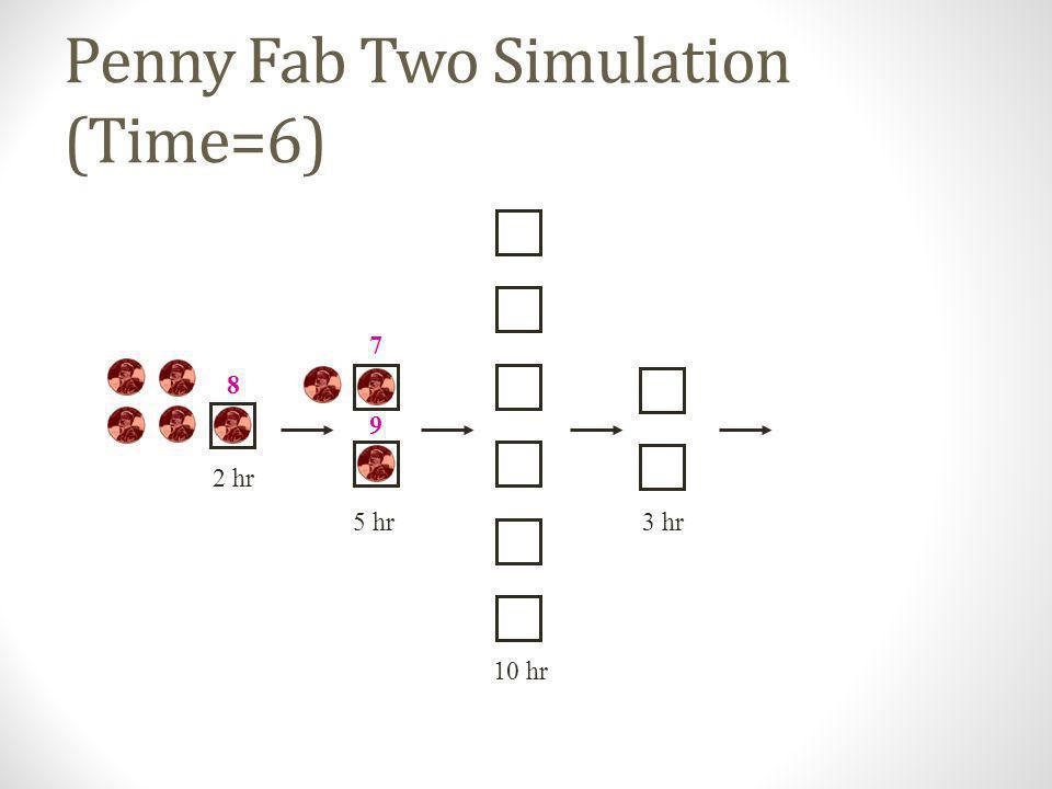 Penny Fab Two Simulation (Time=4) 10 hr 2 hr 5 hr3 hr 6 7 9