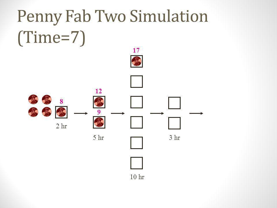 Penny Fab Two Simulation (Time=6) 10 hr 2 hr 5 hr3 hr 8 7 9