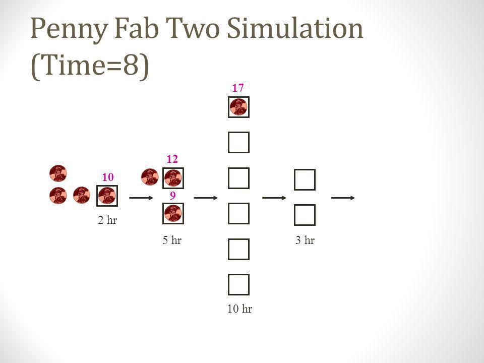 Penny Fab Two Simulation (Time=7) 10 hr 2 hr 5 hr3 hr 8 12 9 17