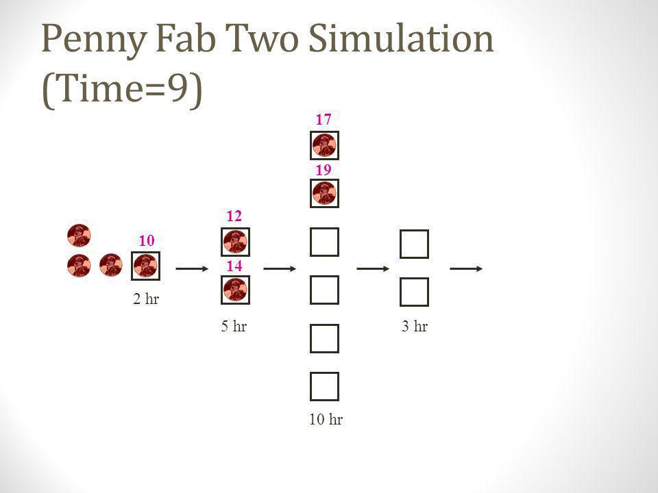 Penny Fab Two Simulation (Time=8) 10 hr 2 hr 5 hr3 hr 10 12 9 17