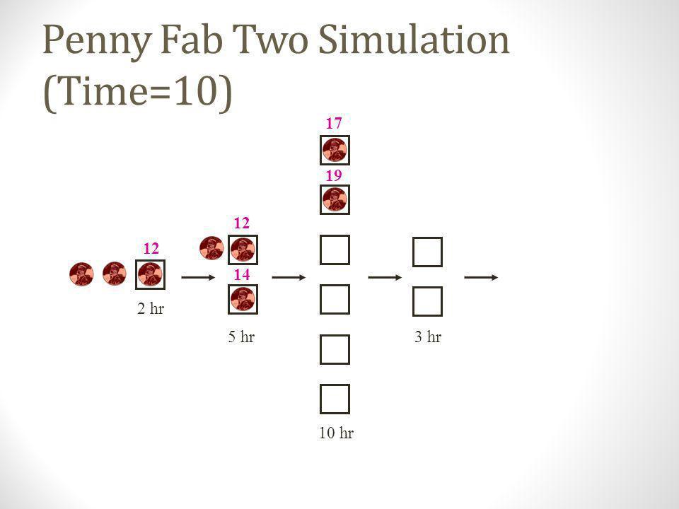 Penny Fab Two Simulation (Time=9) 10 hr 2 hr 5 hr3 hr 10 12 14 17 19