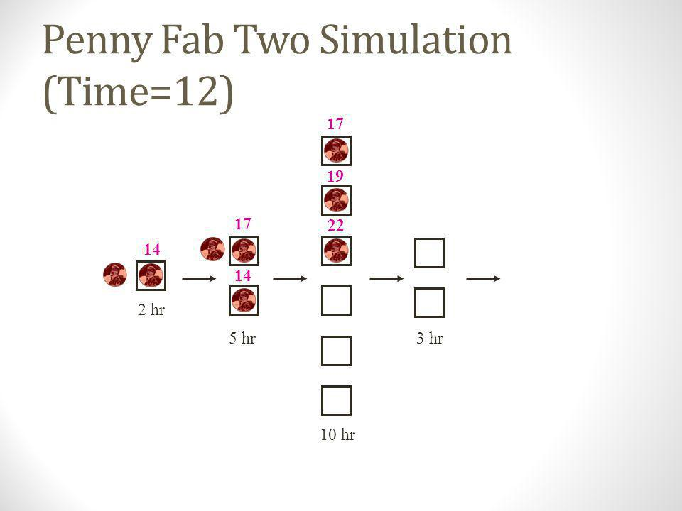 Penny Fab Two Simulation (Time=10) 10 hr 2 hr 5 hr3 hr 12 14 17 19