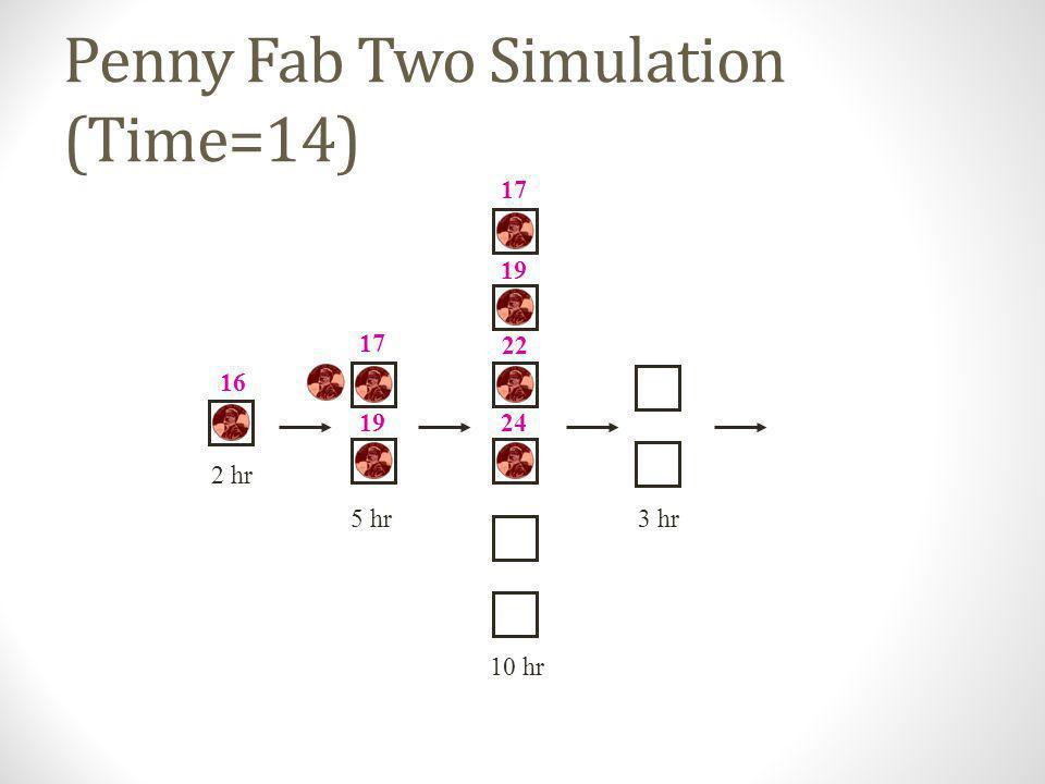 Penny Fab Two Simulation (Time=12) 10 hr 2 hr 5 hr3 hr 14 17 14 17 19 22