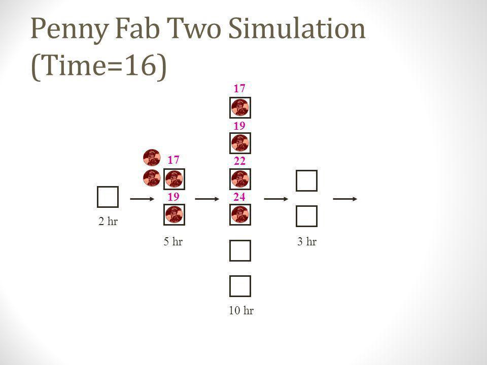 Penny Fab Two Simulation (Time=14) 10 hr 2 hr 5 hr3 hr 16 17 19 17 19 22 24
